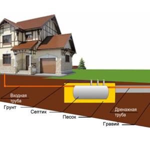 Автономная система канализации для загородного дома или дачи
