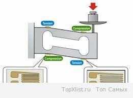 Тензометрические датчики и их принцип работы